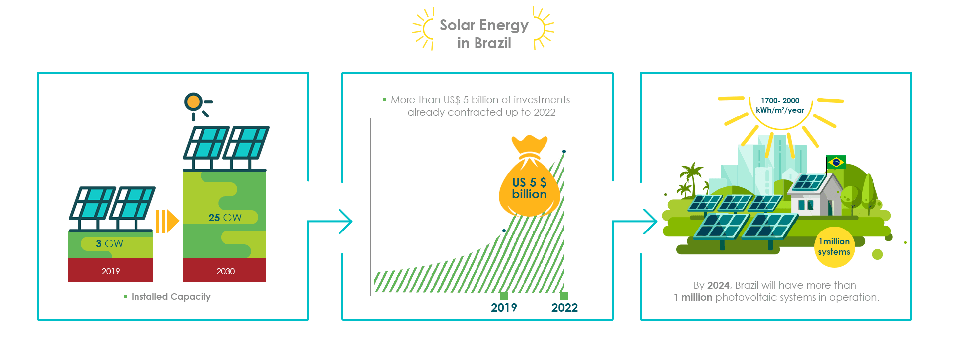 REA Consult Brasil solar power
